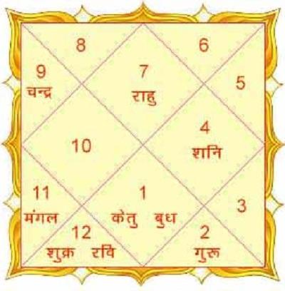 best-astrologer-in-gurgaon-Prashna-Kundli